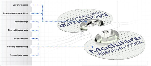 Modulare Catheter Stabilisation Attachment Device